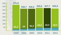 ile transport krajowy generuje dwutlenku wegla