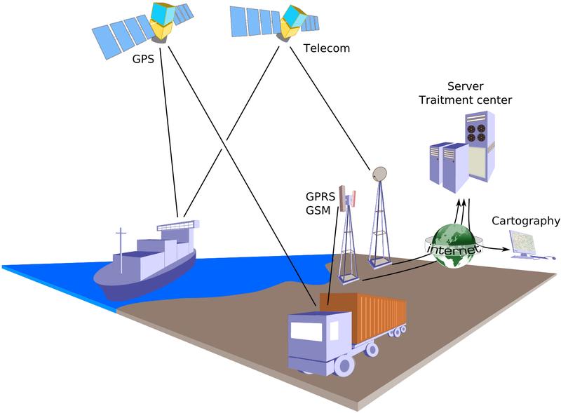 polaczenia floty telematyka