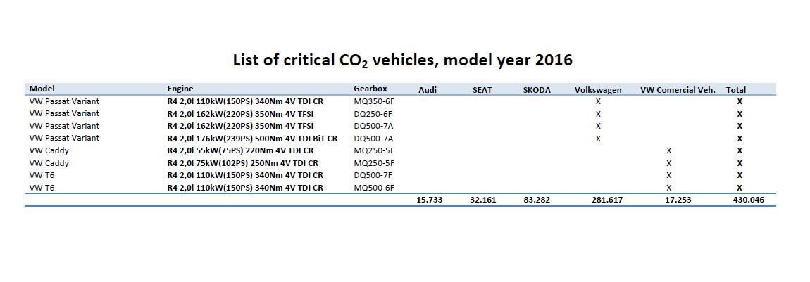 wykaz modeli volkswagena z emisja co2